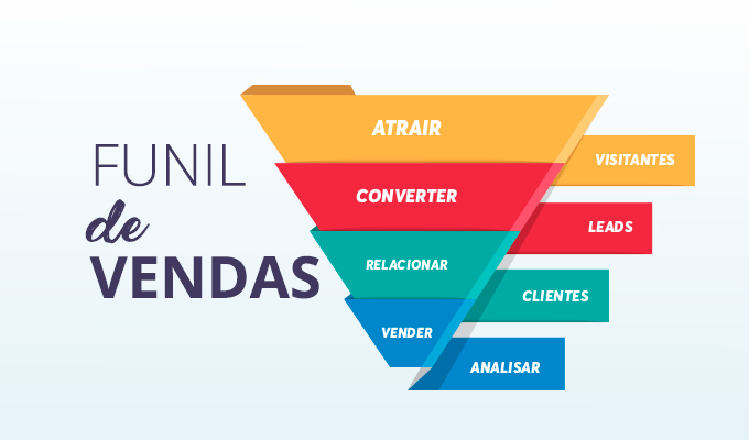 Funil de Vendas no Marketing Digital